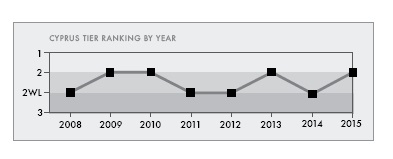 Trafficking in persons report 2015 -U S  Department of State